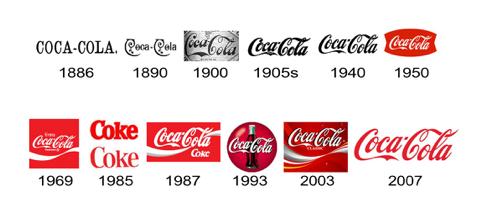 Эволюция логотипа торговой марки «Coca-Cola»