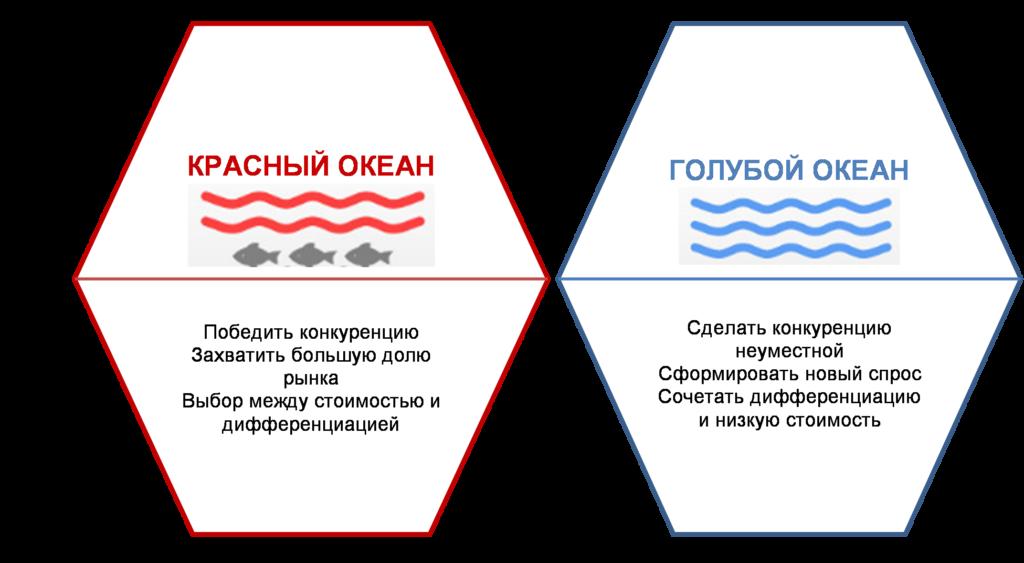 Стратеги голубого океана