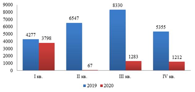Число въездных туристских поездок иностранных граждан в Россию за 2019-2020 гг.