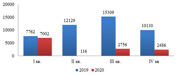 Число выездных туристских поездок иностранных граждан в Россию за 2019-2020 гг.
